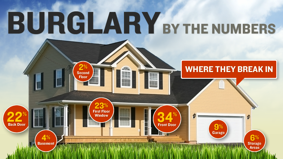 home security infographic